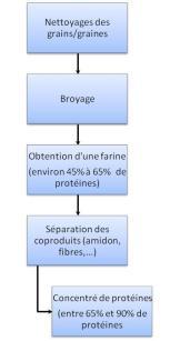 Procédé MPV simplifié